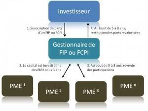 FIP_FCPI
