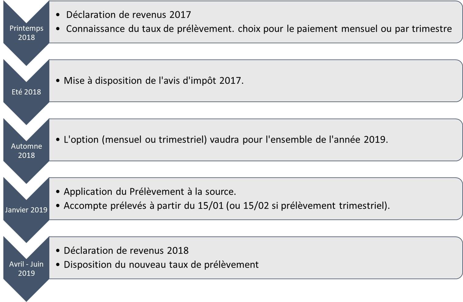 Impots 2020 Calendrier.Tout Sur Le Prelevement A La Source Rimatoris Patrimoine